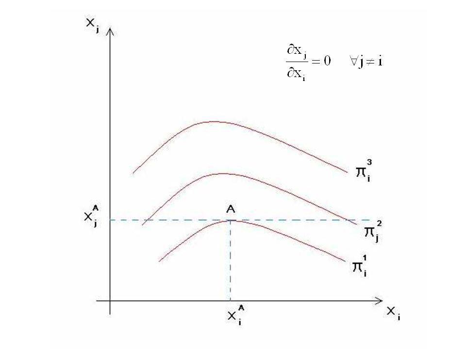 Queste sono le curve isoprofitto dell'impresa i
