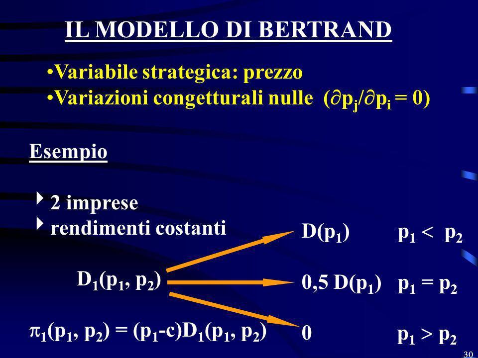 IL MODELLO DI BERTRAND Variabile strategica: prezzo