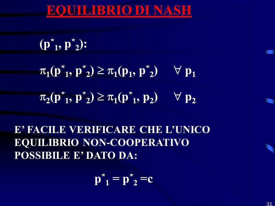 EQUILIBRIO DI NASH (p*1, p*2): 1(p*1, p*2)  1(p1, p*2)  p1