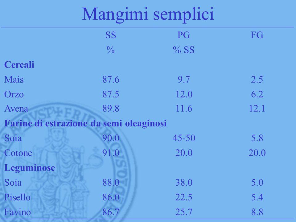 Mangimi semplici SS PG FG % % SS Cereali Mais 87.6 9.7 2.5 Orzo Avena