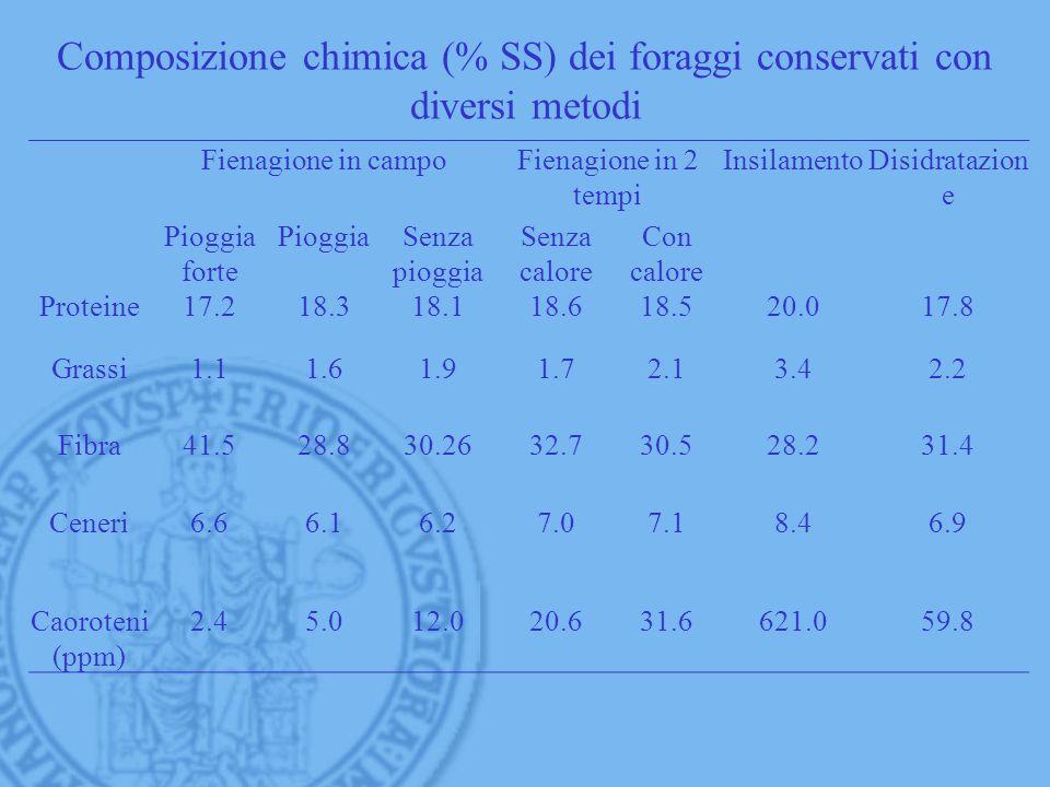 Composizione chimica (% SS) dei foraggi conservati con diversi metodi