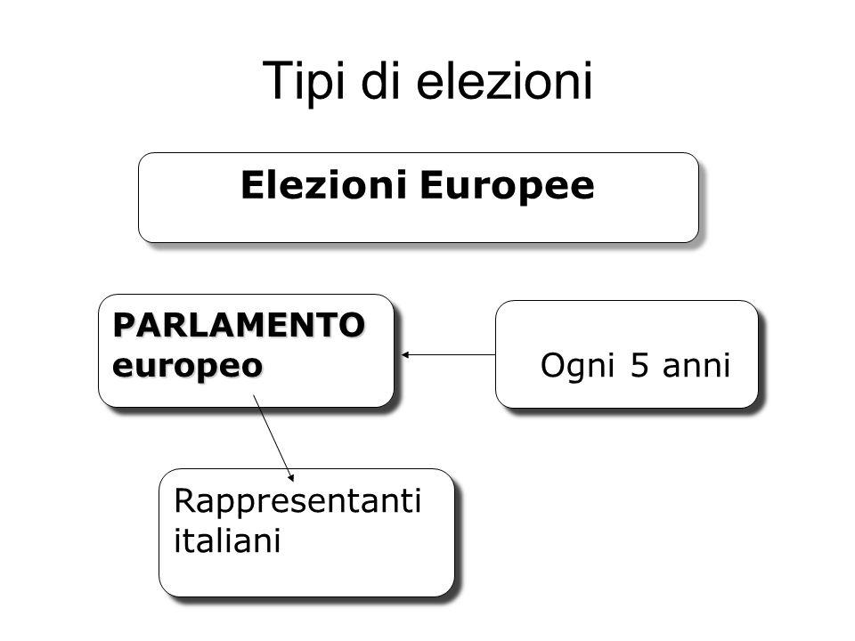 Tipi di elezioni Elezioni Europee PARLAMENTO europeo