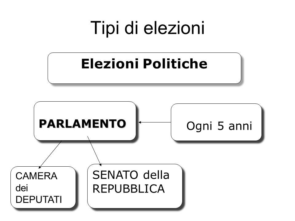 Tipi di elezioni Elezioni Politiche PARLAMENTO SENATO della REPUBBLICA