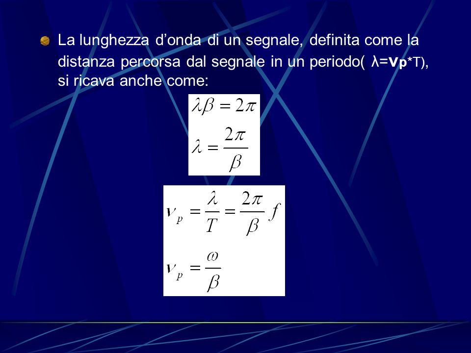 La lunghezza d'onda di un segnale, definita come la distanza percorsa dal segnale in un periodo( λ=νp*T), si ricava anche come: