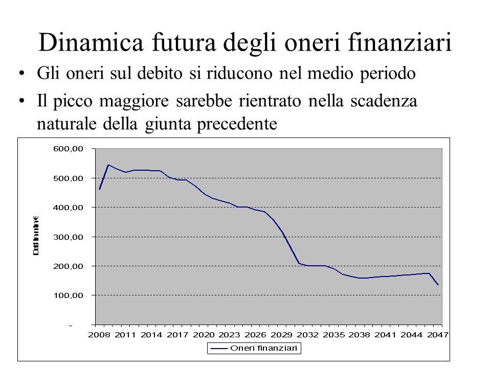 Dinamica futura degli oneri finanziari