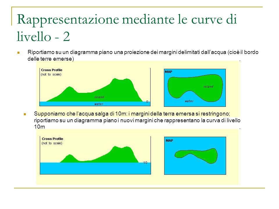 Rappresentazione mediante le curve di livello - 2
