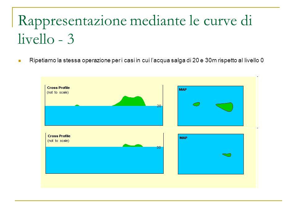 Rappresentazione mediante le curve di livello - 3