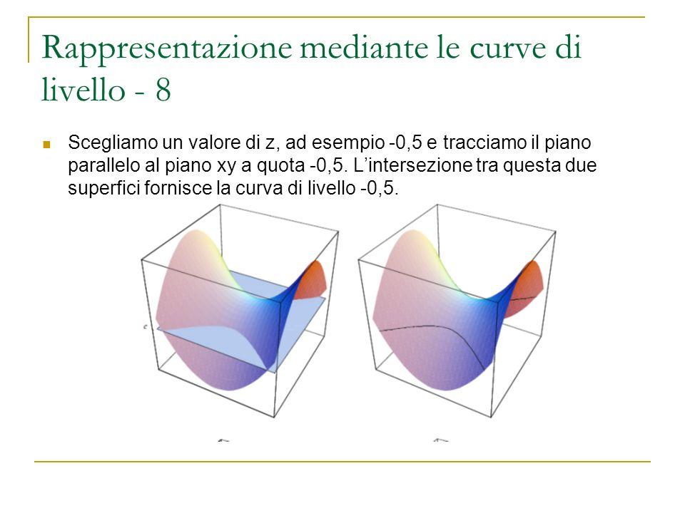 Rappresentazione mediante le curve di livello - 8