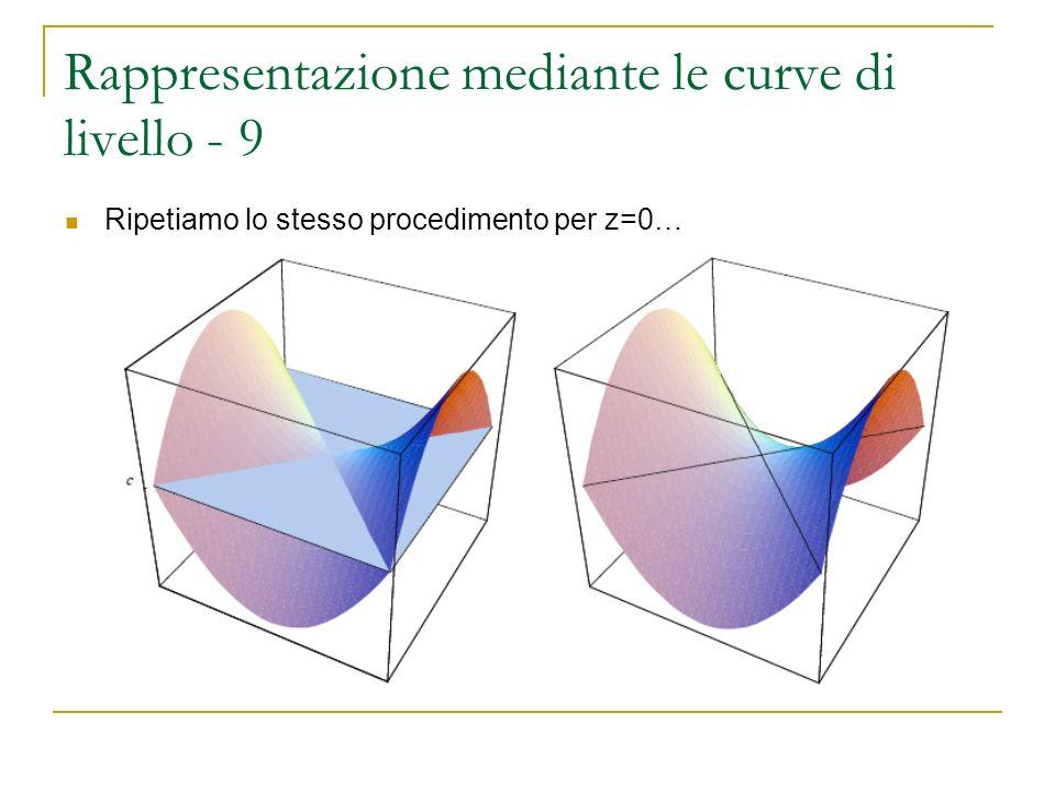 Rappresentazione mediante le curve di livello - 9