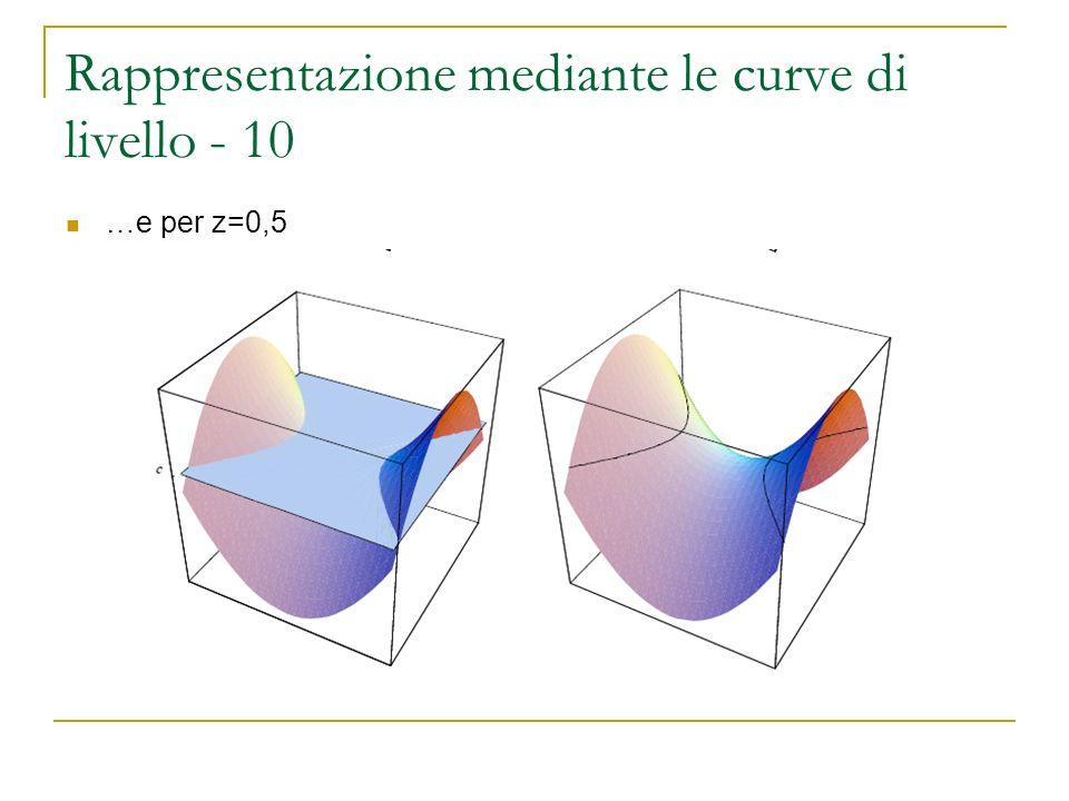 Rappresentazione mediante le curve di livello - 10