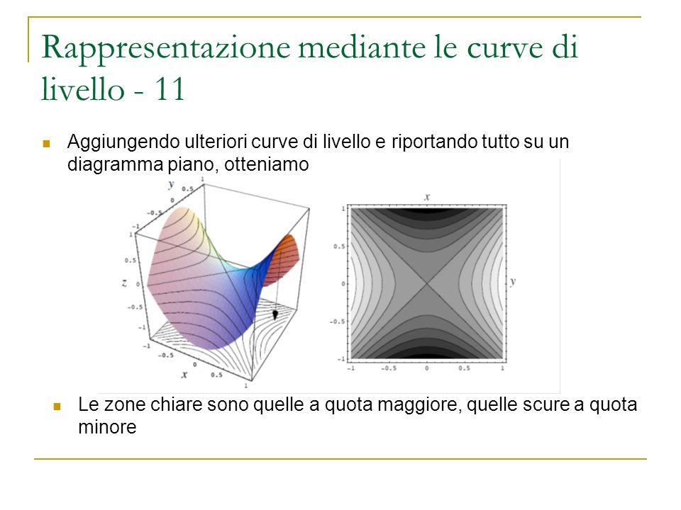 Rappresentazione mediante le curve di livello - 11