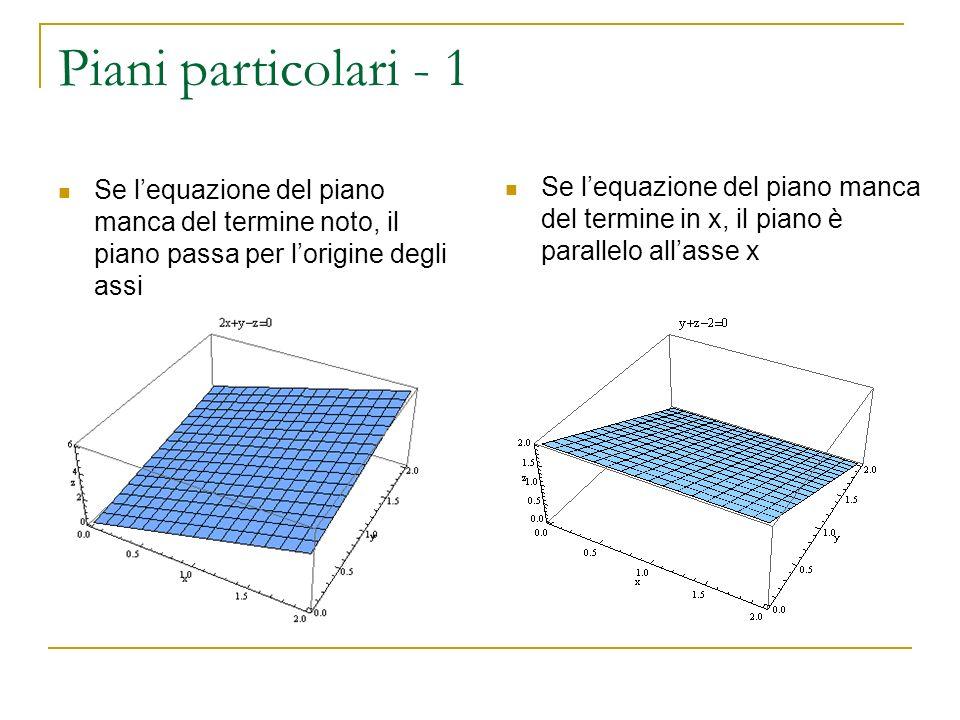 Piani particolari - 1 Se l'equazione del piano manca del termine noto, il piano passa per l'origine degli assi.
