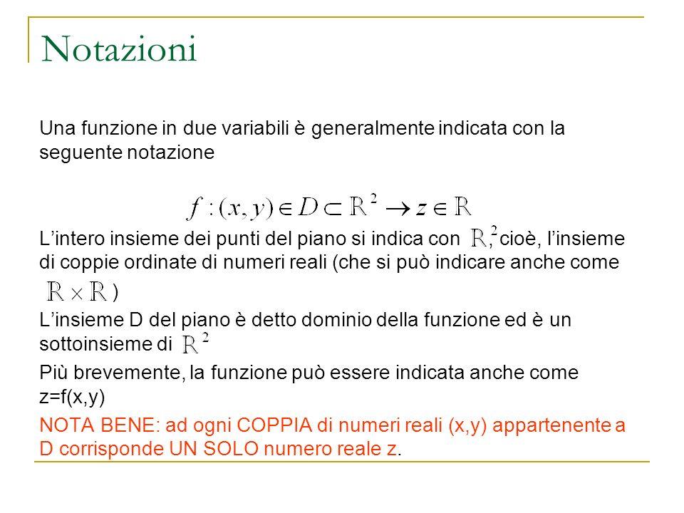 NotazioniUna funzione in due variabili è generalmente indicata con la seguente notazione.