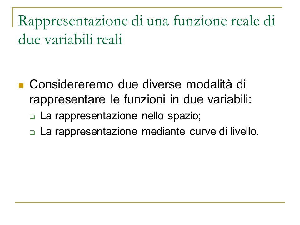 Rappresentazione di una funzione reale di due variabili reali