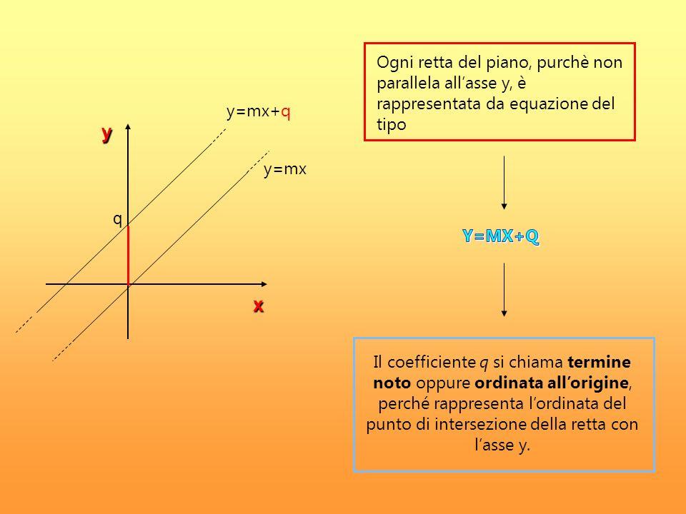 Ogni retta del piano, purchè non parallela all'asse y, è rappresentata da equazione del tipo