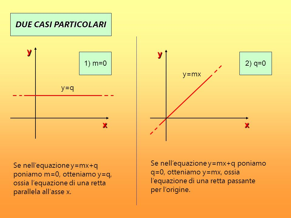 DUE CASI PARTICOLARI y y x x 1) m=0 2) q=0 y=mx y=q