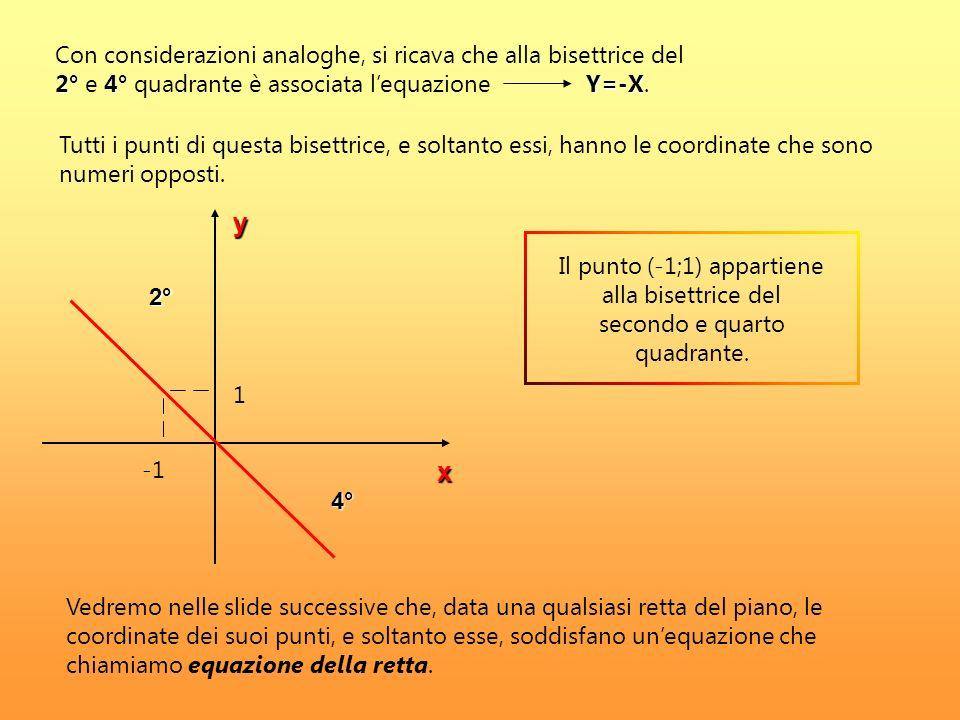 Con considerazioni analoghe, si ricava che alla bisettrice del 2° e 4° quadrante è associata l'equazione Y=-X.