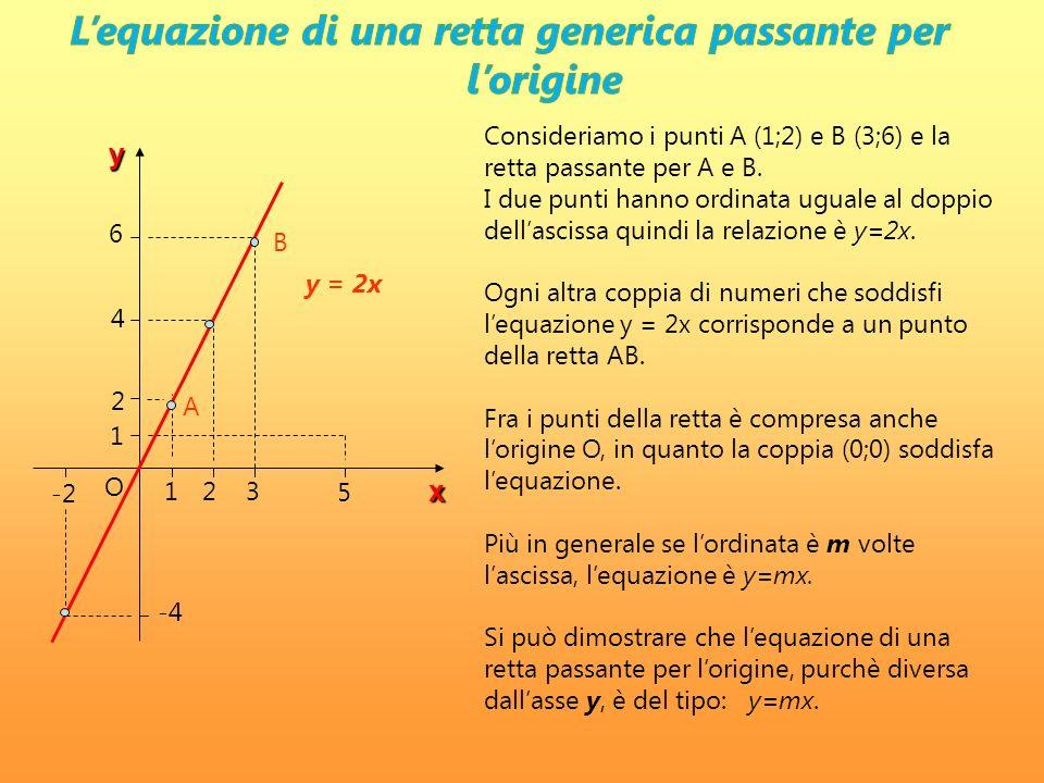 L'equazione di una retta generica passante per l'origine