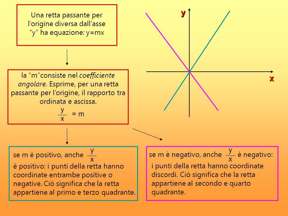 y Una retta passante per l'origine diversa dall'asse y ha equazione: y=mx.