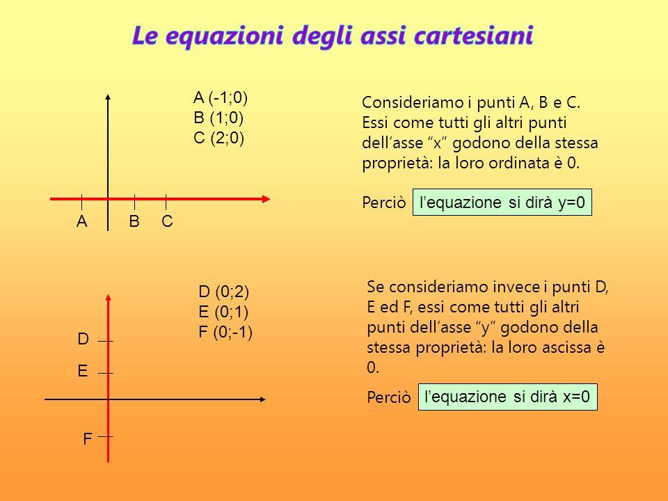 Le equazioni degli assi cartesiani