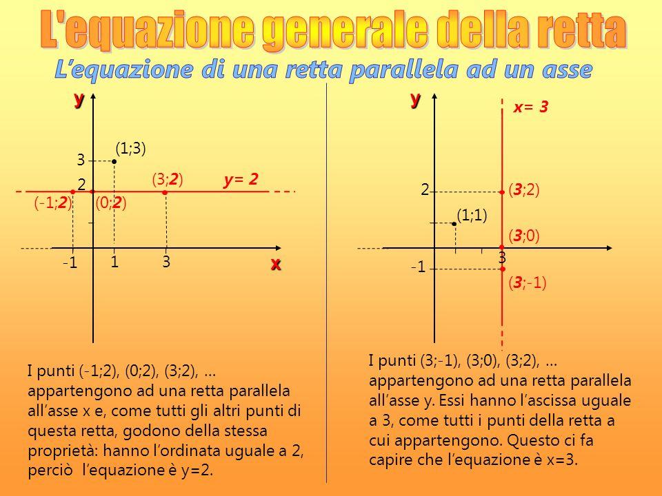 L'equazione di una retta parallela ad un asse