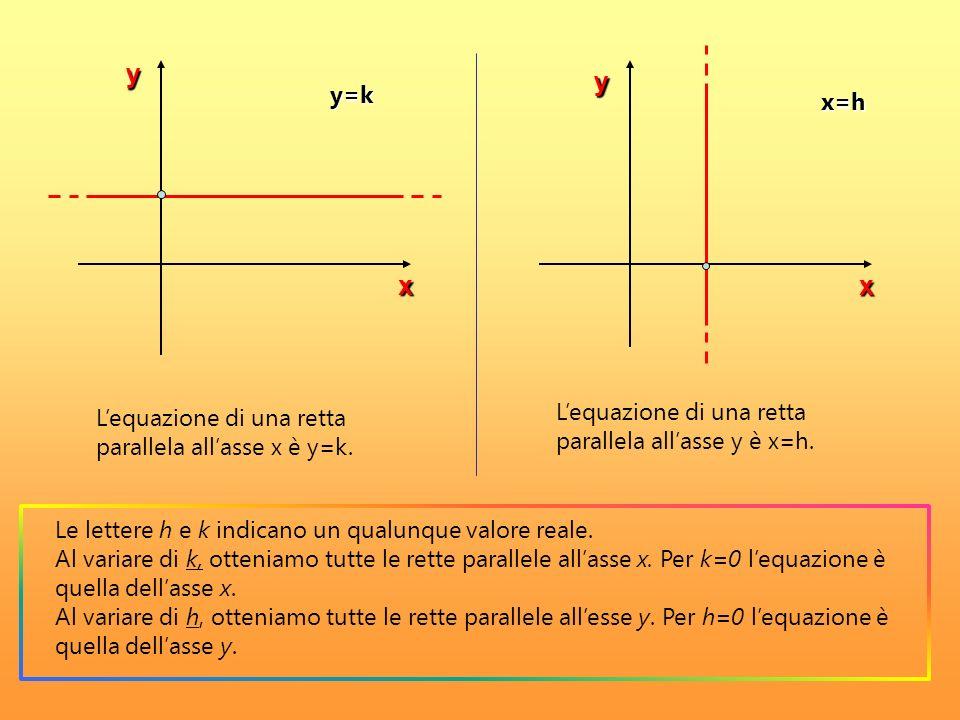y y x x y=k x=h L'equazione di una retta parallela all'asse y è x=h.