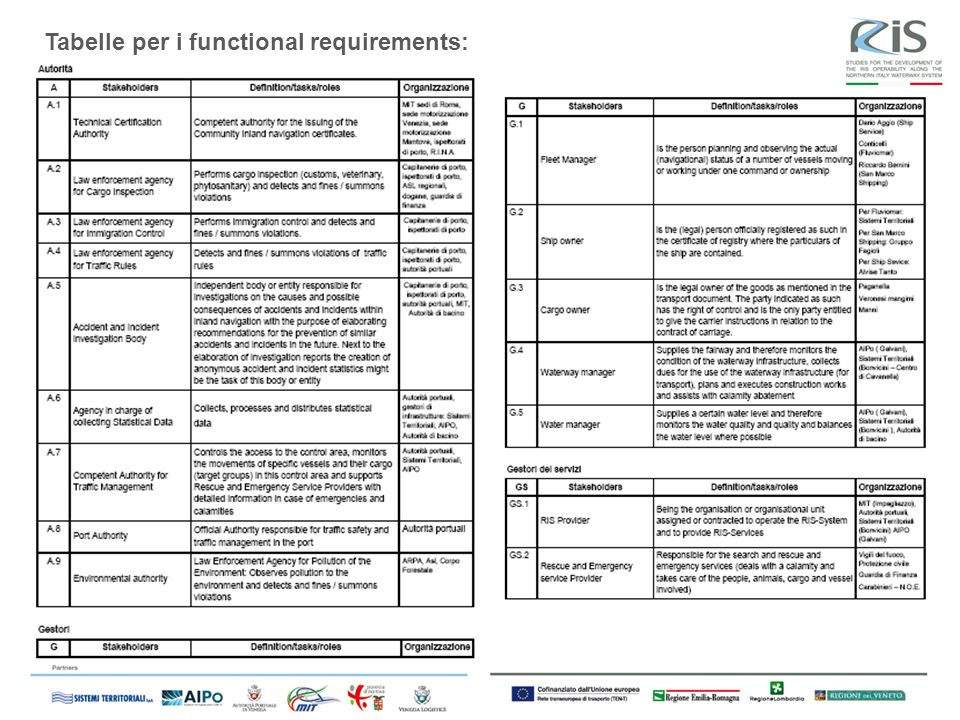 Tabelle per i functional requirements: