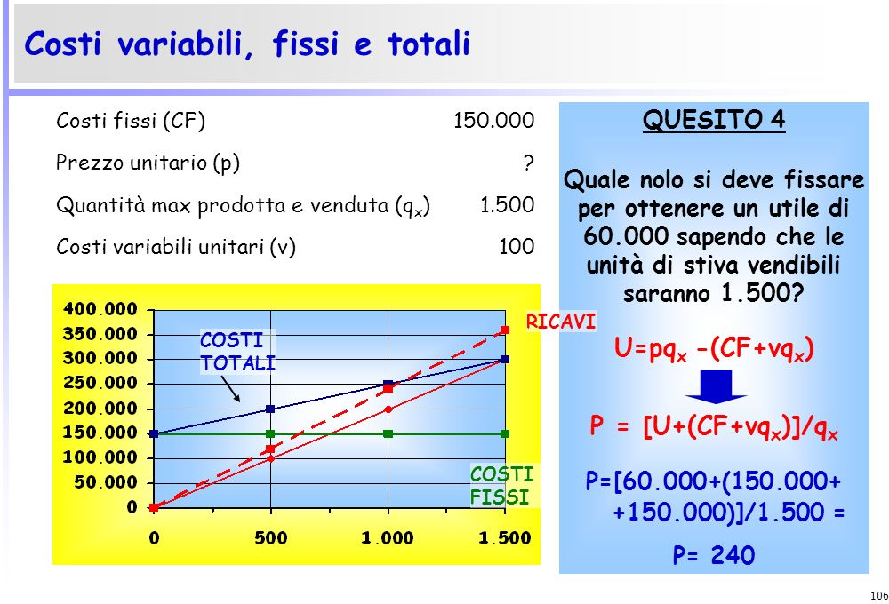 Costi variabili, fissi e totali