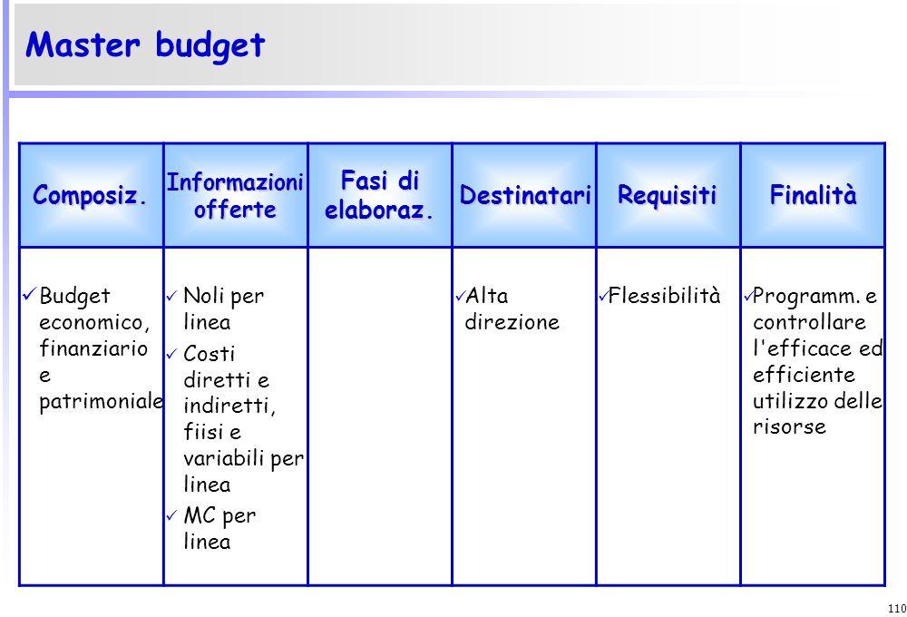 Master budget Composiz. Fasi di elaboraz. Destinatari Requisiti