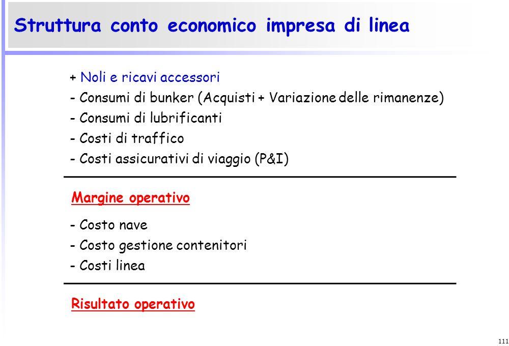 Struttura conto economico impresa di linea