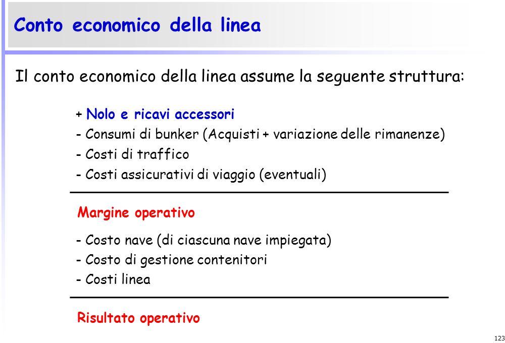 Conto economico della linea