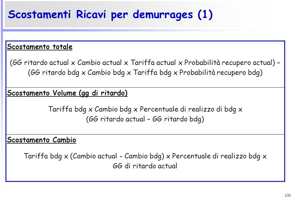 Scostamenti Ricavi per demurrages (1)