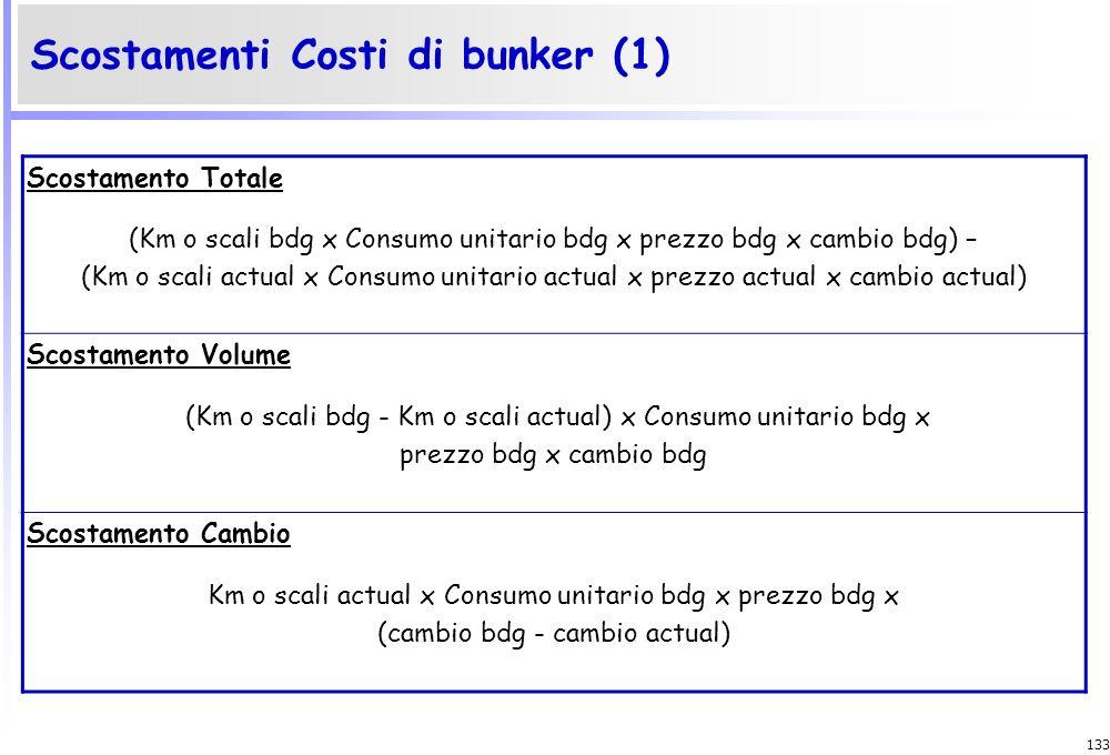 Scostamenti Costi di bunker (1)