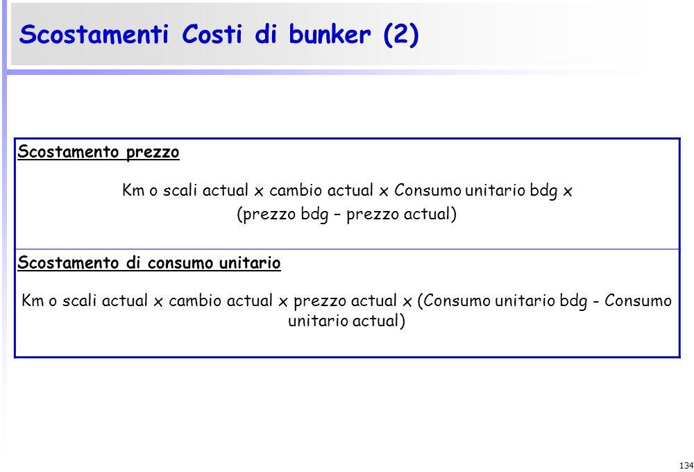 Scostamenti Costi di bunker (2)