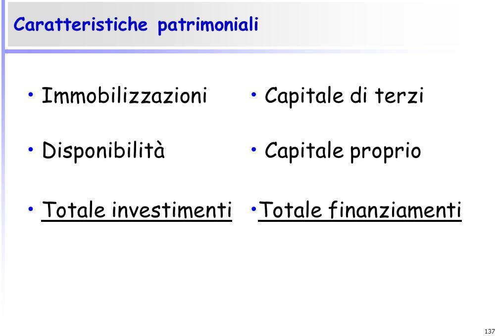 Immobilizzazioni Capitale di terzi Disponibilità Capitale proprio