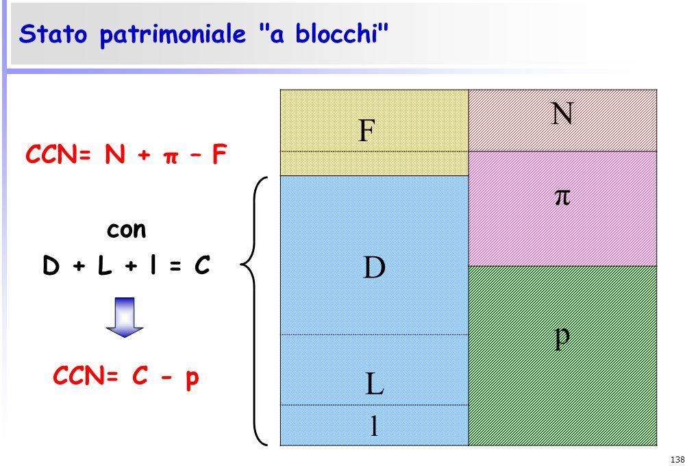 N F π D p L l Stato patrimoniale a blocchi CCN= N + π – F con
