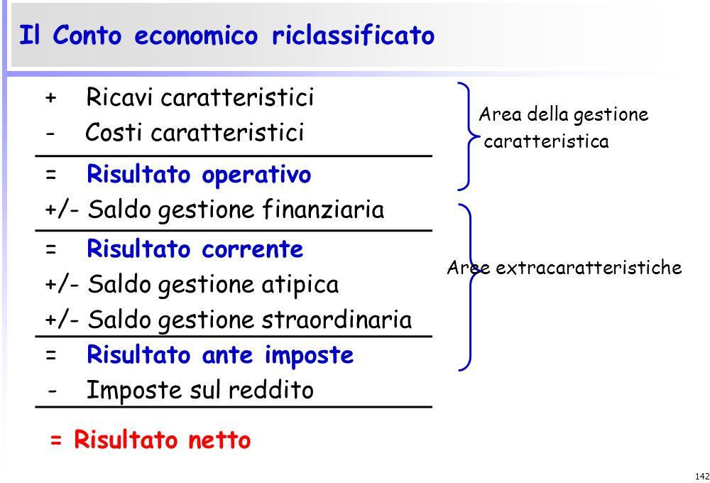 Il Conto economico riclassificato