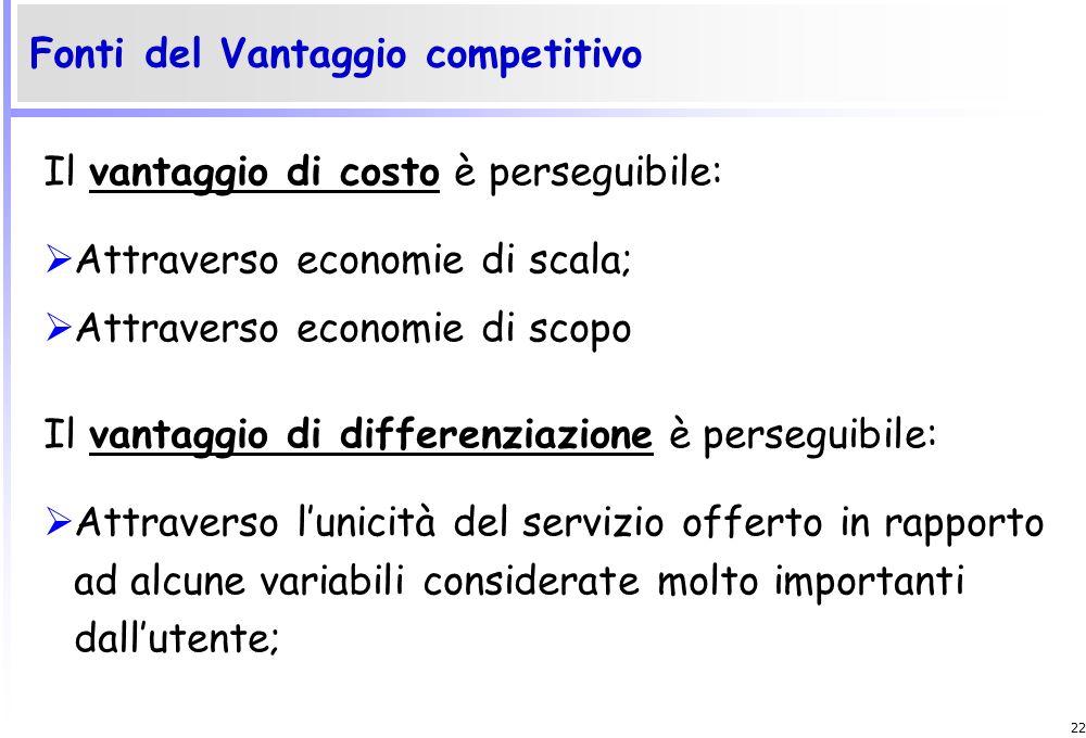 Fonti del Vantaggio competitivo