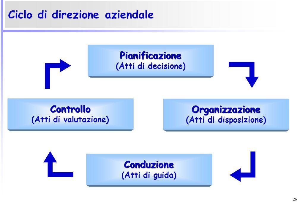 Ciclo di direzione aziendale