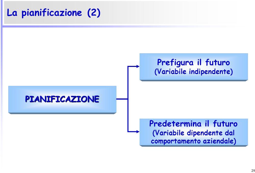 La pianificazione (2) Prefigura il futuro PIANIFICAZIONE
