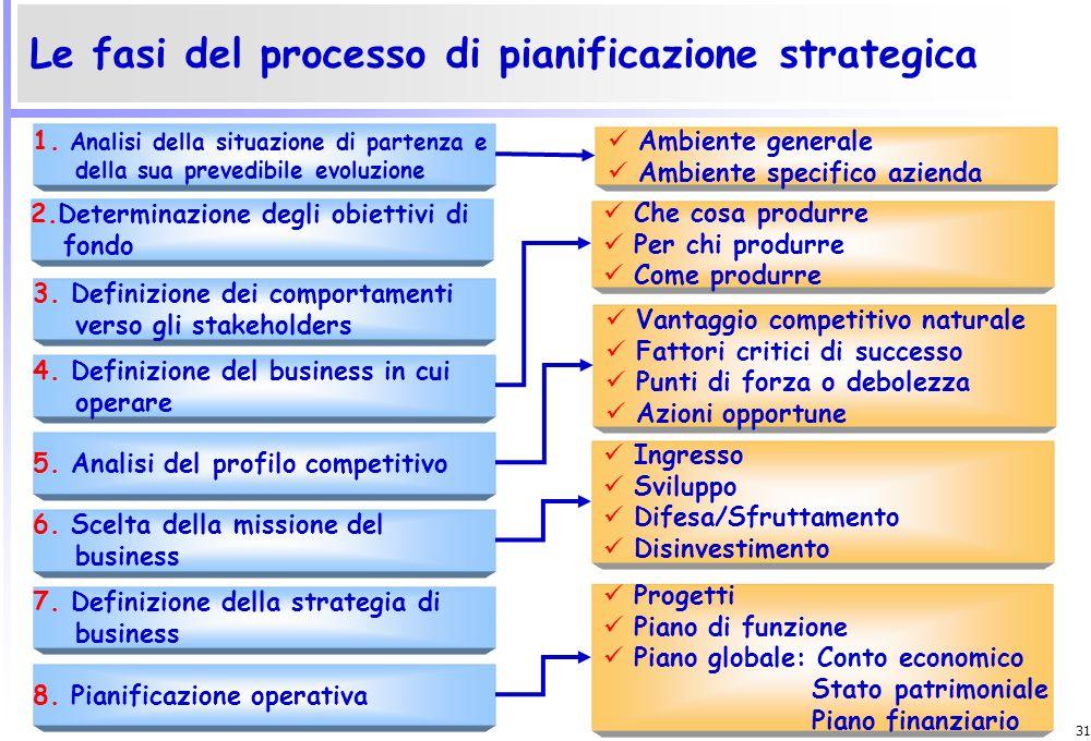 Le fasi del processo di pianificazione strategica