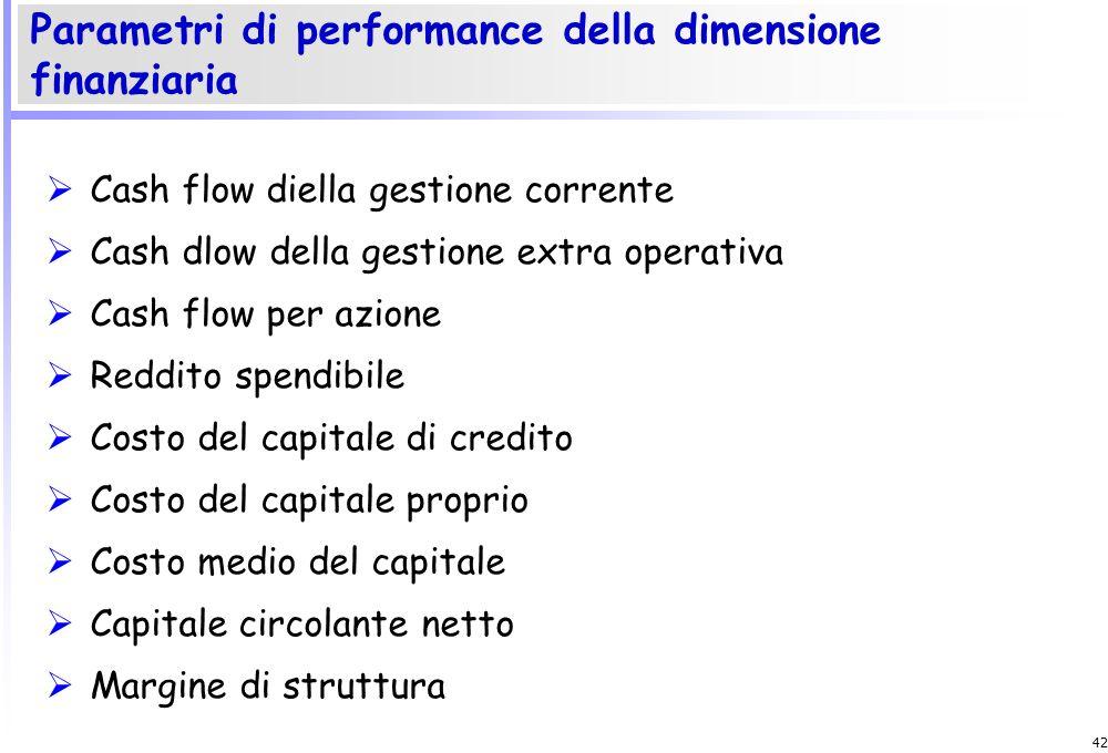 Parametri di performance della dimensione finanziaria
