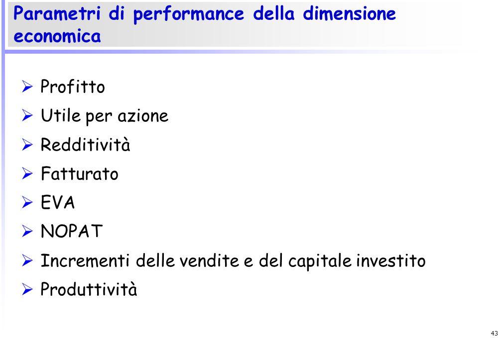 Parametri di performance della dimensione economica