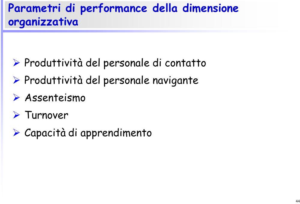 Parametri di performance della dimensione organizzativa