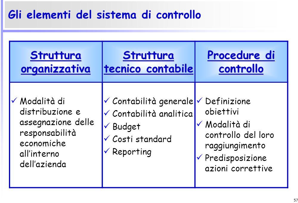 Gli elementi del sistema di controllo