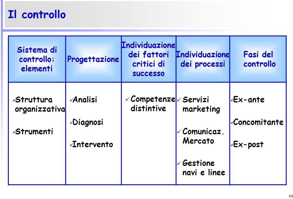 Il controllo Sistema di controllo: elementi Progettazione