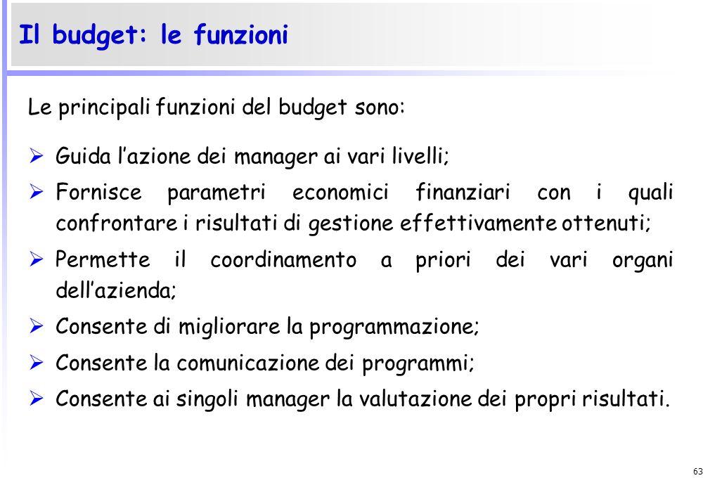 Il budget: le funzioni Le principali funzioni del budget sono: