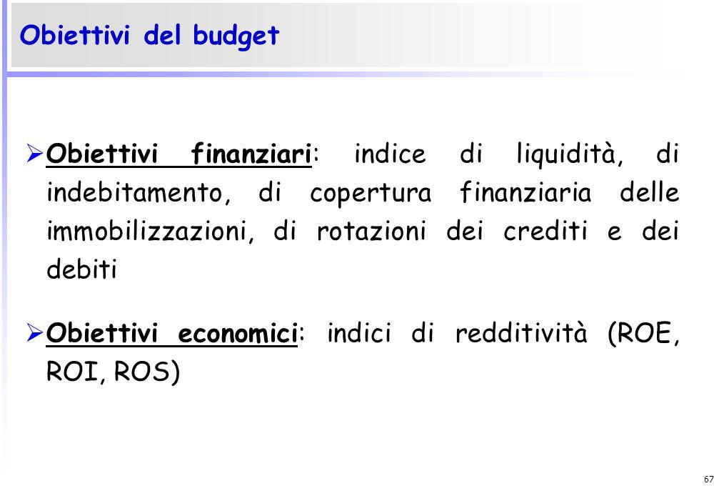 Obiettivi del budget
