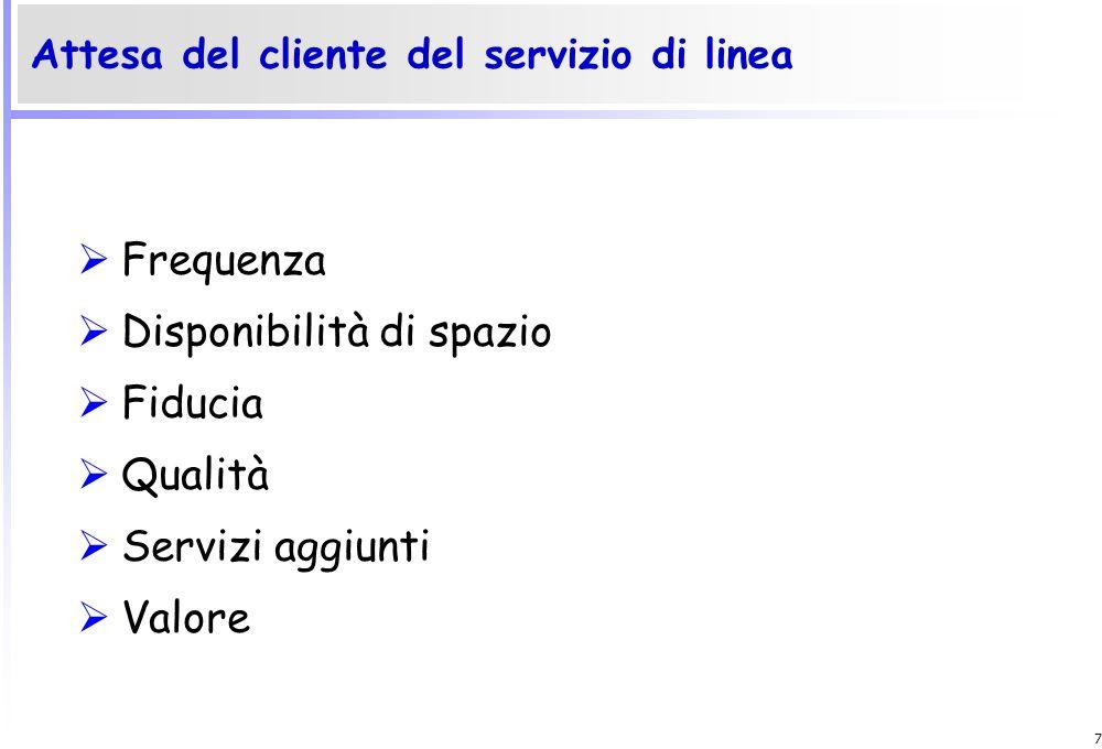 Attesa del cliente del servizio di linea