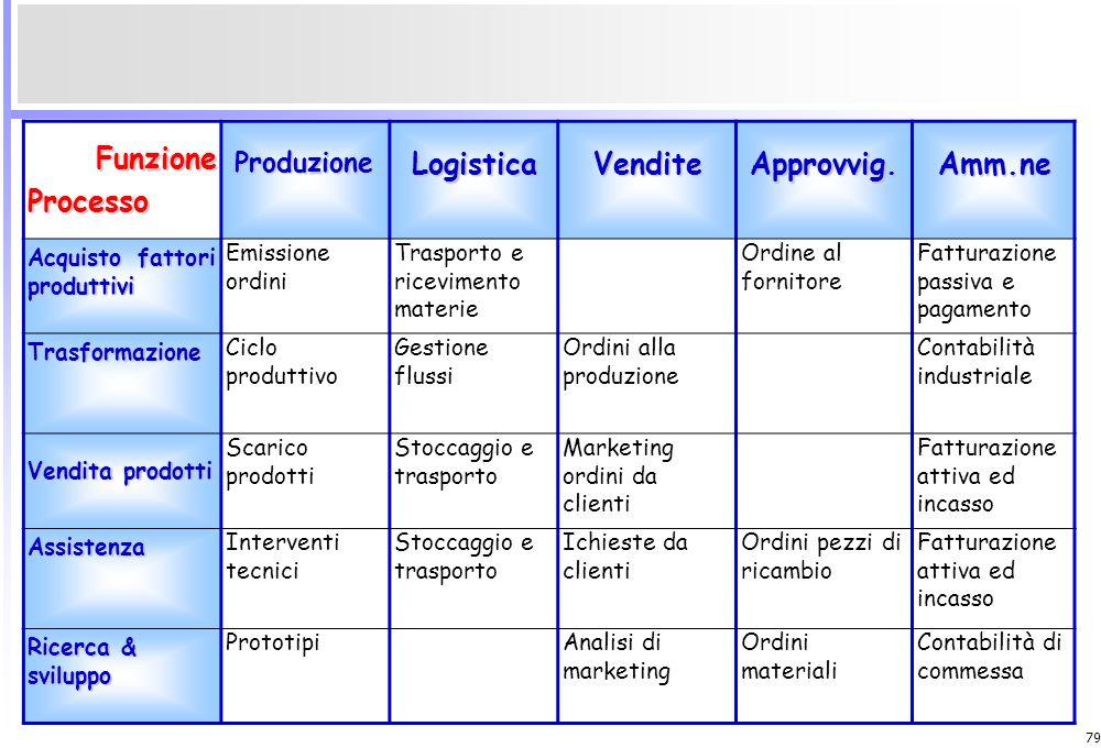 Funzione Processo Logistica Vendite Approvvig. Amm.ne Produzione